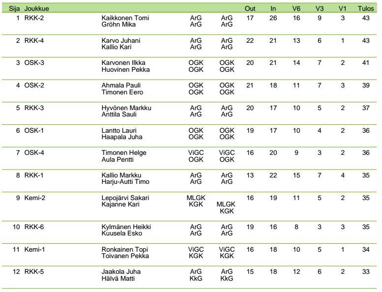 YT_PSM_joukkuetulokset-2014
